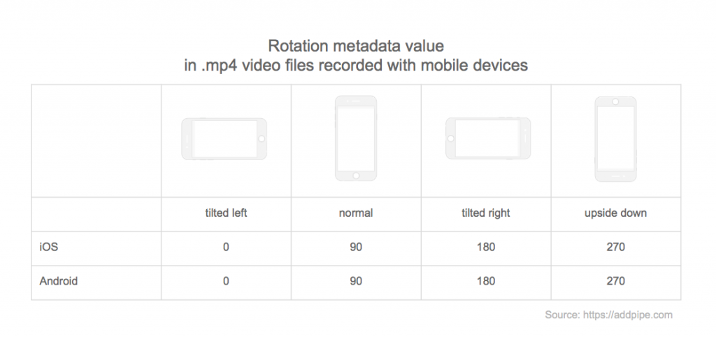 Rotation metadata value in mp4 and mov files recorded by mobile devices