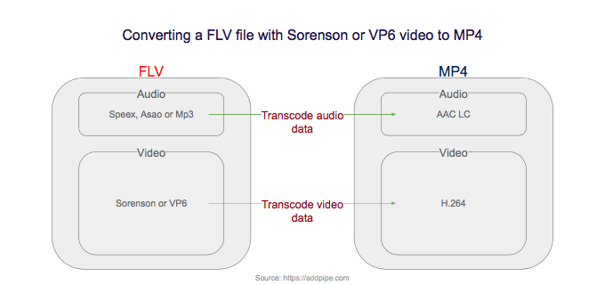 Converting a FLV file with H.264 video to MP4