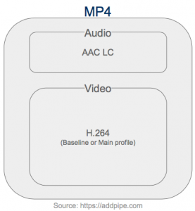 mp4 files have the ability to work natively on all devices and browsers.