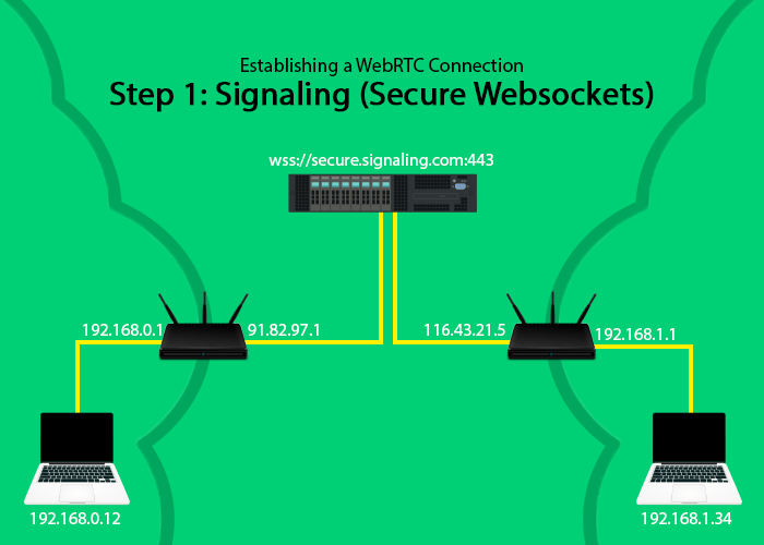 Troubleshooting WebRTC Connection Issues