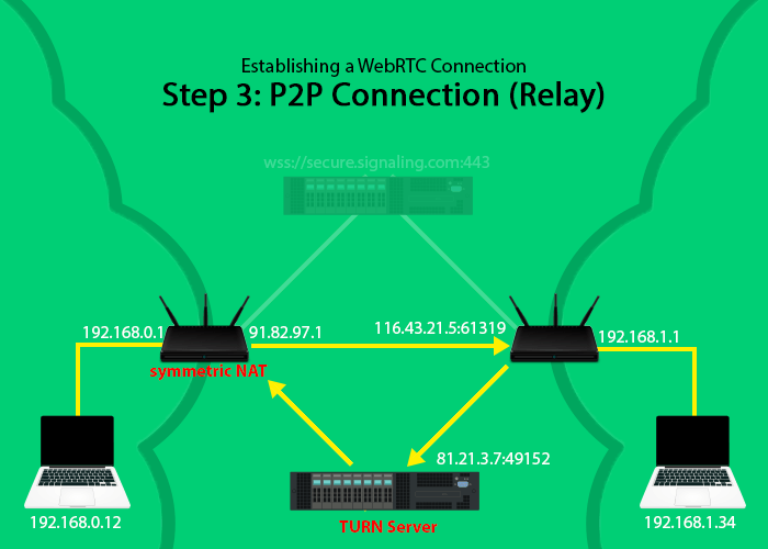 When one of the peers is behind a symmetric NAT a TURN relay server can be used to communicate with it.