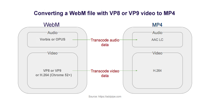 Converting a webm file with various audio and video codecs to an MP4 file with H.264 video and AAC audio