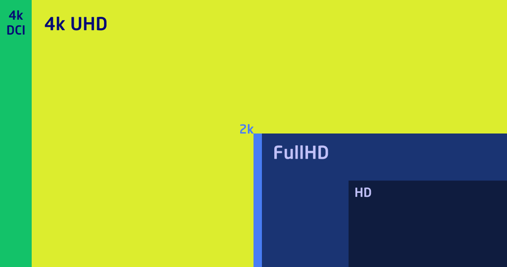 4k DCI, 4k UHD, 2k, FullHD & HD resolutions compared