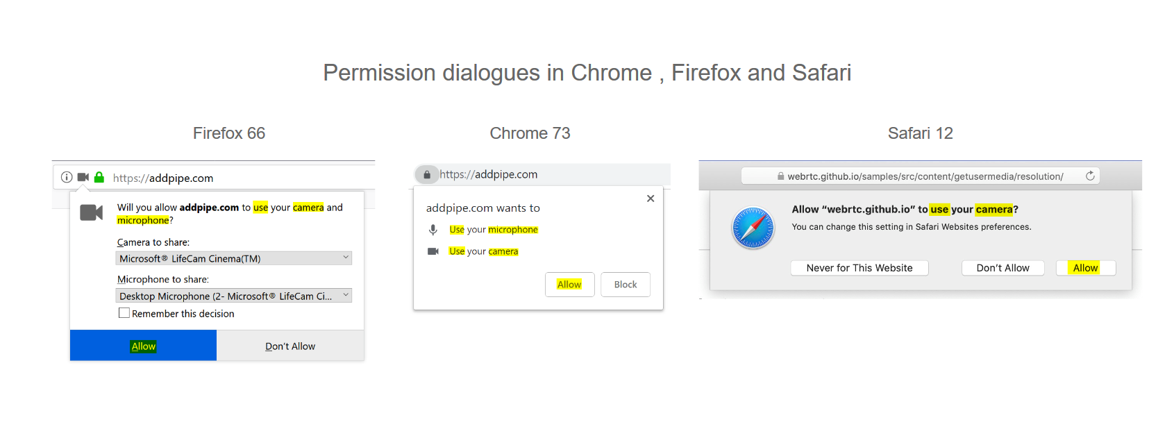 getUserMedia() permission dialogues in Chrome Firefox and Safari