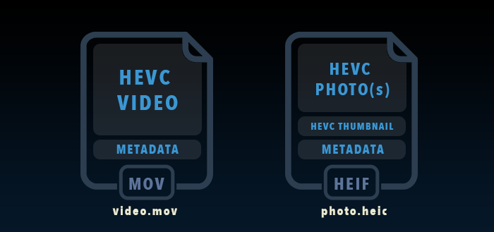 HEIF and HEVC in iOS 11: Quick Overview